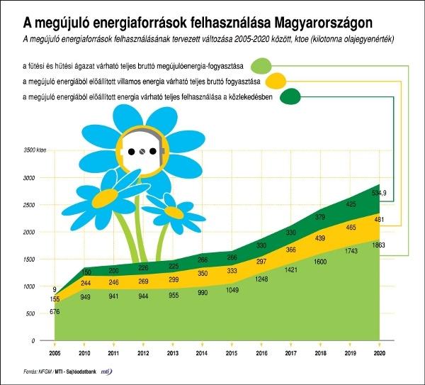 megujulo-energia-magyarorszag