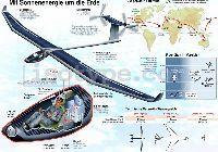 SolarImpulse-szerkezet