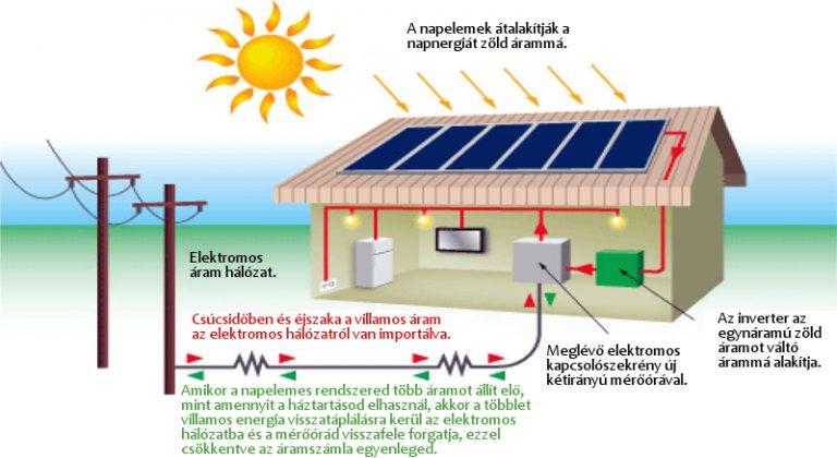 napelemes rendszer mukodesi elve