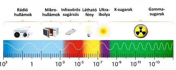napfeny alkotoelemei infrafutes