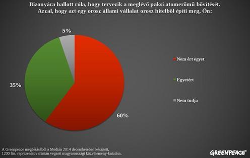 A magyar lakosság többsége ellenzi Paks bővítését.